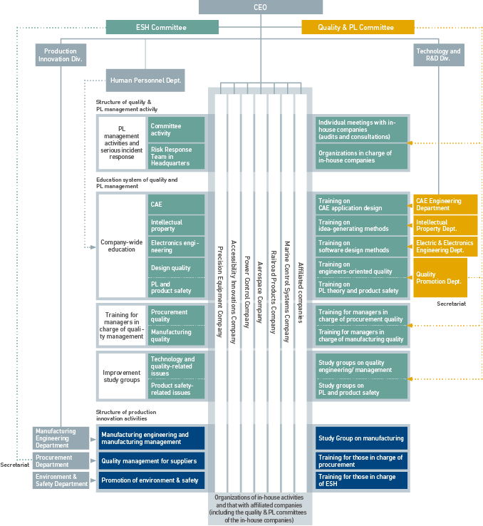 Structure of Quality and PL Management, Education System of R&D and High Manufacturing Quality