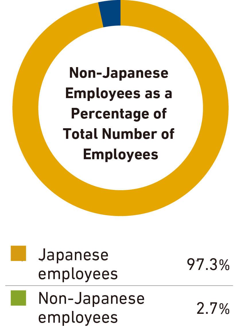 Non-Japanese Employees as a Percentage of Total Number of Employees