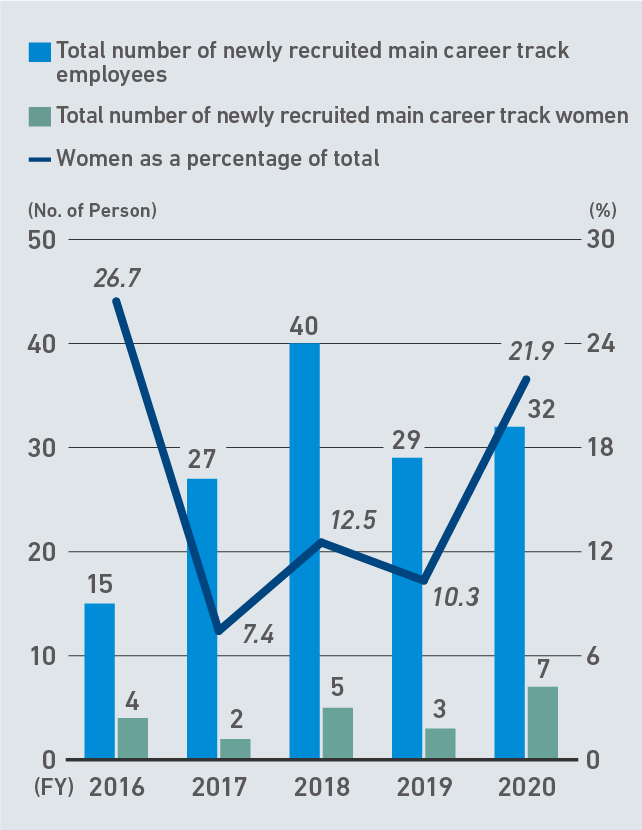 Total Number of Newly Recruited Main Career Track Employees (New Graduates) and Percentage of Women