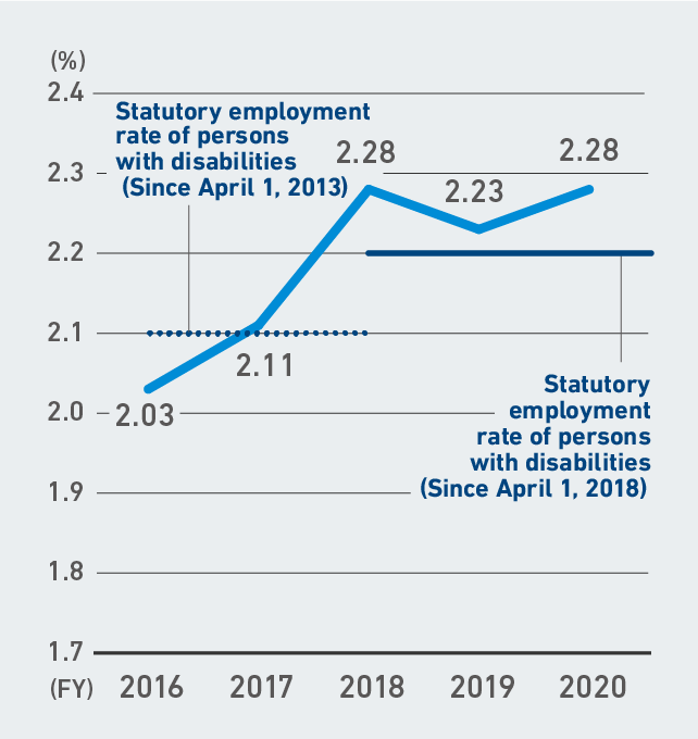 Employment Rate of Persons with Disabilities