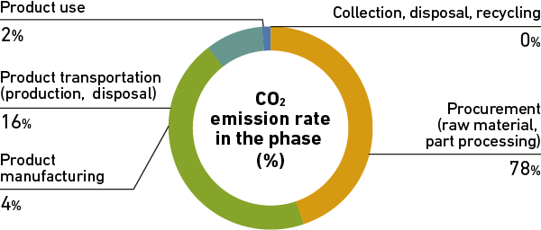 CO2 emission rate in the phase (%)