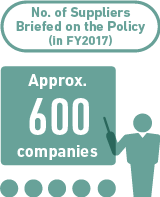 No. of Suppliers Briefed on the Policy (in FY2017)Approx. 600 companies
