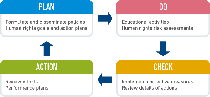 Human Rights Due Diligence Process
