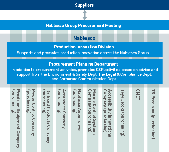 Promotion Framework for Nabtesco Group's CSR-Oriented Procurement