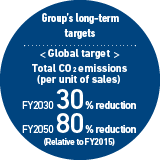 Group's long-term targets < Global target > Total CO2 emissions (per unit of sales) FY203030 % reduction FY205080 % reduction (Relative to FY2015)
