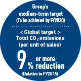 Group's medium-term target (To be achieved by FY2020) < Global target > Total CO2 emissions (per unit of sales) 9% or more reduction (Relative to FY2015)