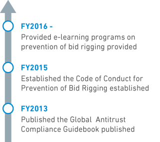 Measures implemented to prevent bid rigging
