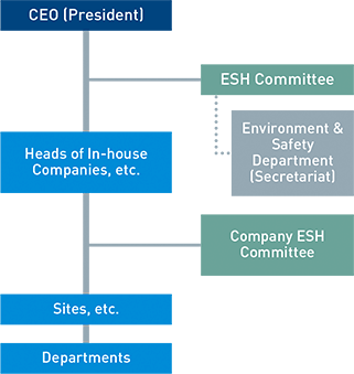 ESH Management Organization