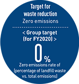 Target for waste reduction Zero emissions : < Group target (for FY2020) > 0% Zero emissions rate of (percentage of landfill waste vs. total emissions)